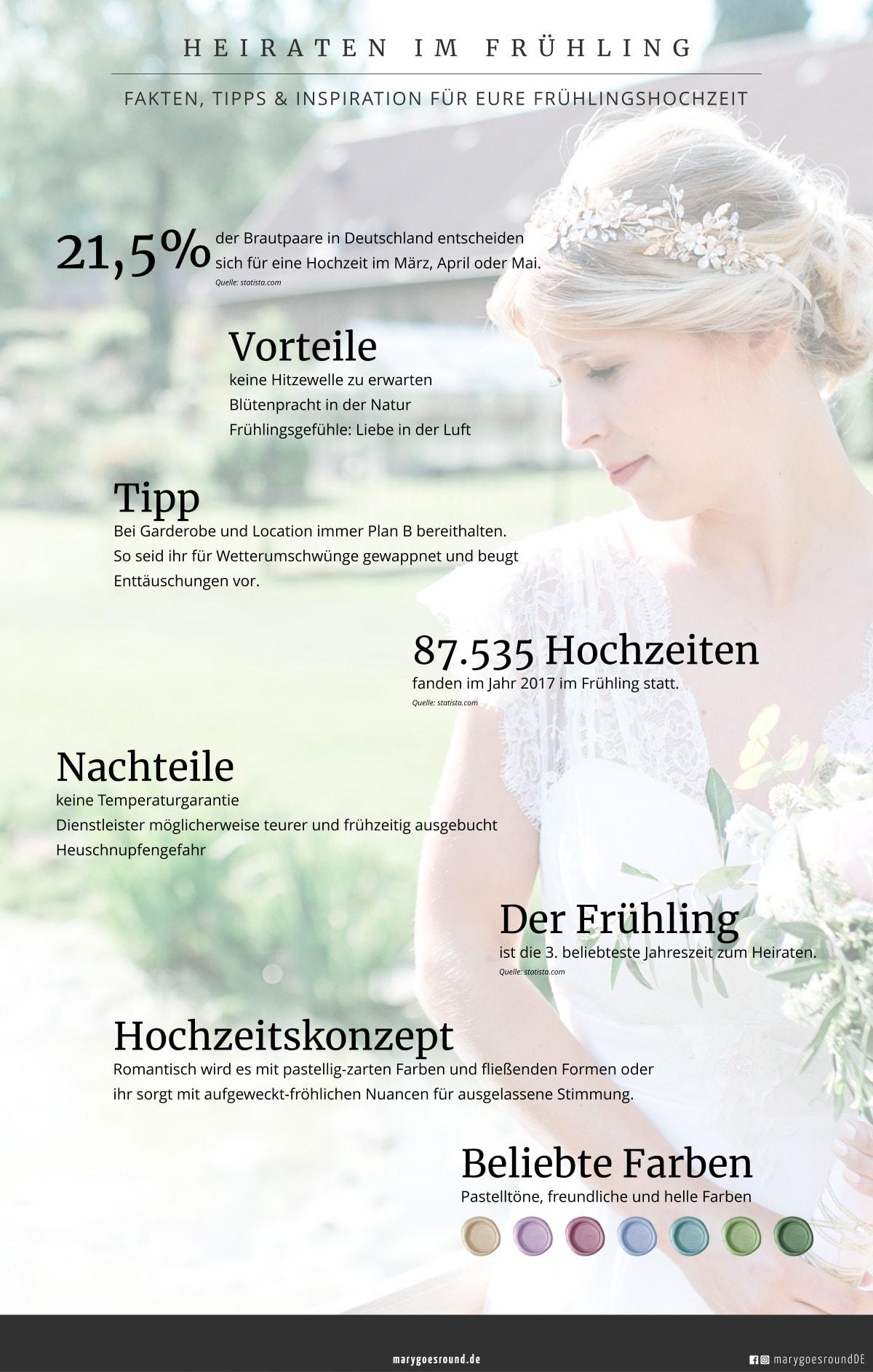 "Blogserie ""Hochzeit 4 Stagioni"": Heiraten im Frühling, Infografik | marygoesround®"
