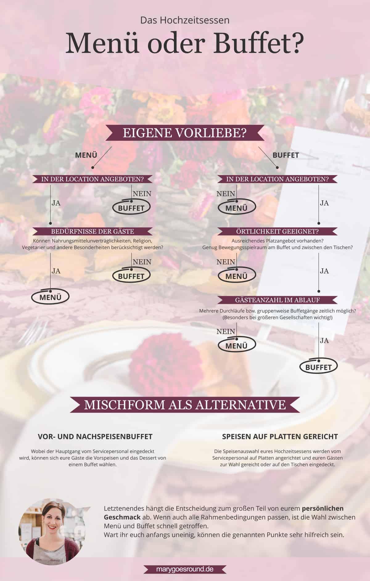 Hochzeitsessen: Menü oder Buffet, Infografik Hochzeitsplanung | marygoesround.de